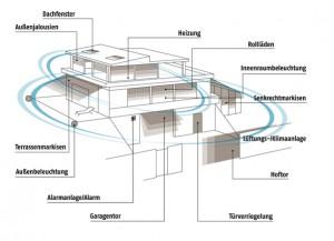 io-Haus-Grafik_Internet_4913